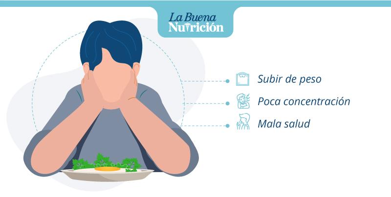 peligros de no desayunar