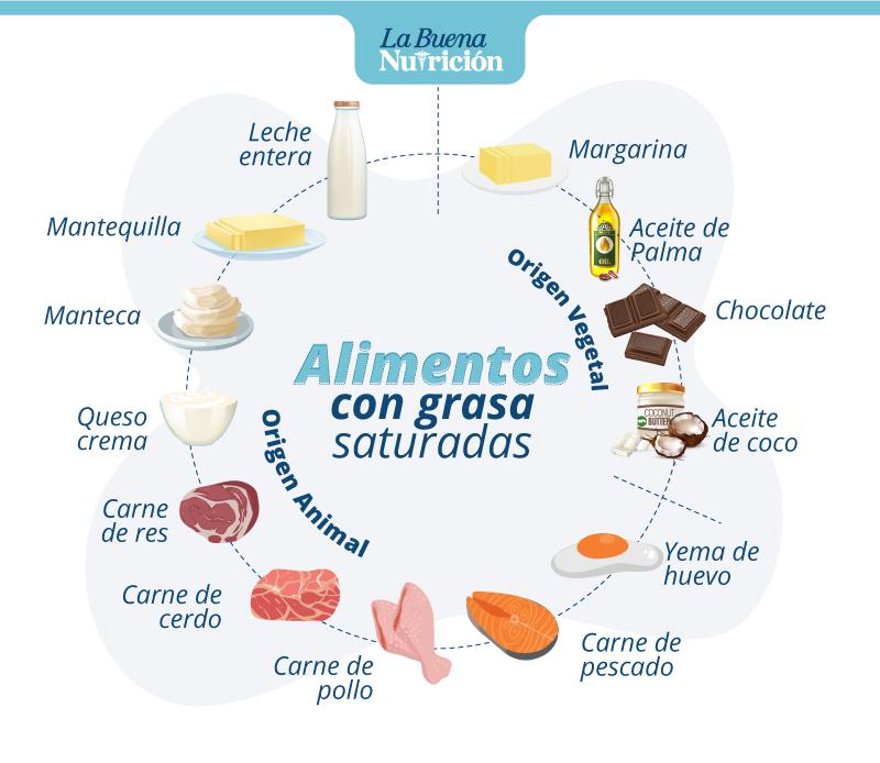 productos que tienen grasas saturadas