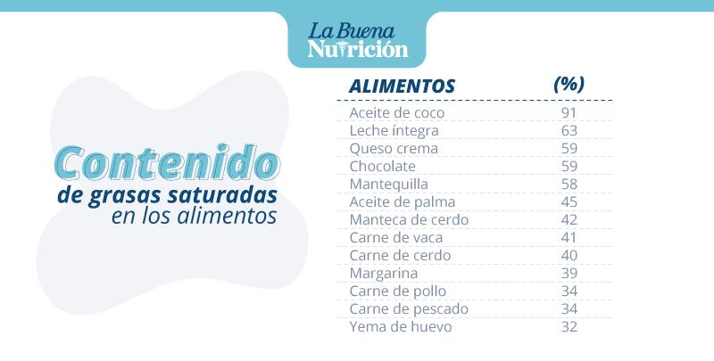 contenido de grasas saturadas