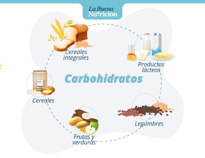 Alimentos que contienen carbohidratos La Buena Nutrición