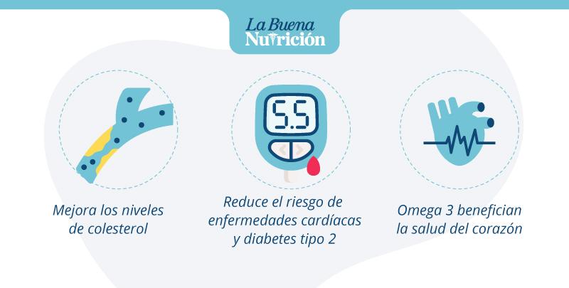 beneficios-de-consumir grasas dieteticas