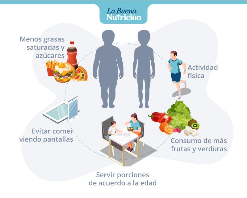 recomendaciones sobrepeso infantil