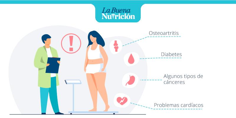 consecuencias del sobrepeso